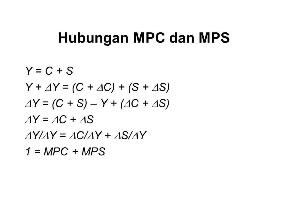 Hubungan MPC dan MPS Y = C + S Y + Y = (C + C) + (S + S)