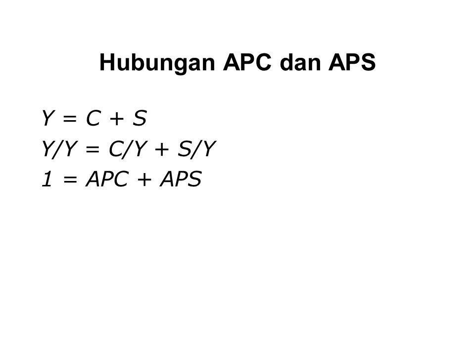 Hubungan APC dan APS Y = C + S Y/Y = C/Y + S/Y 1 = APC + APS