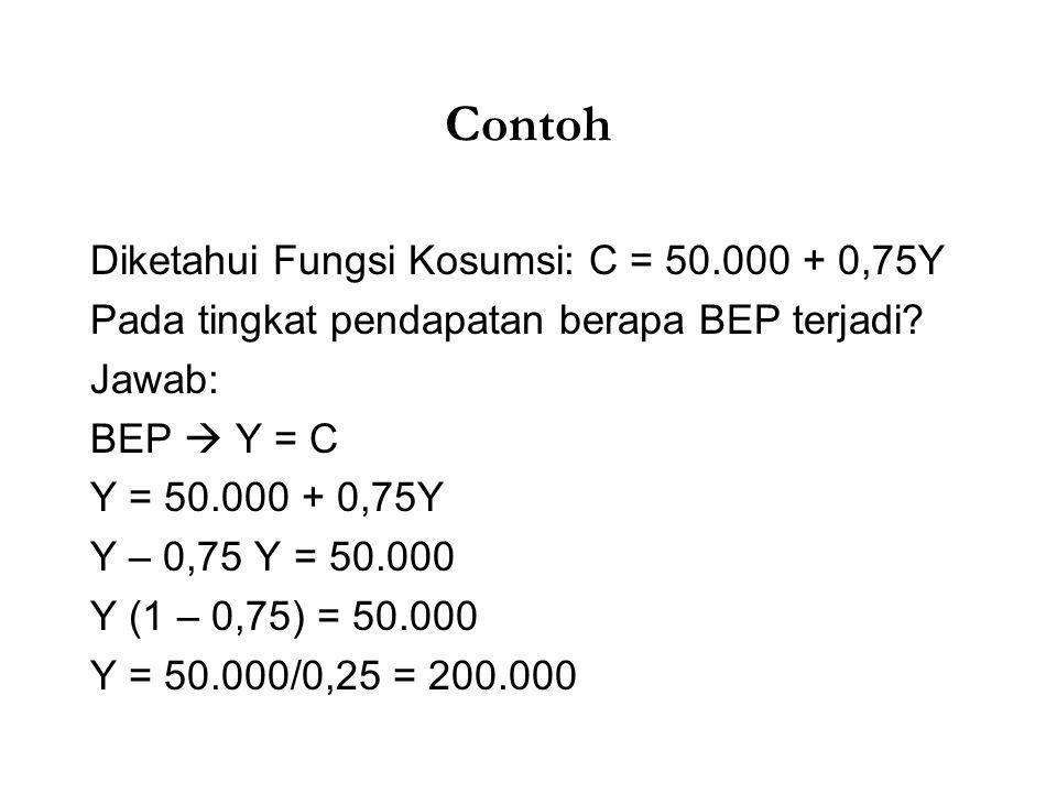 Contoh Diketahui Fungsi Kosumsi: C = 50.000 + 0,75Y