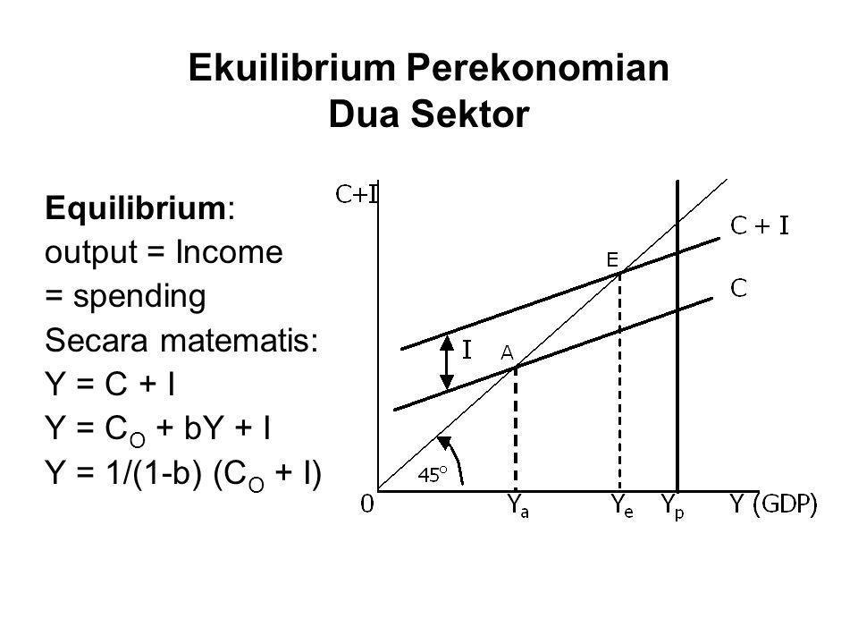 Ekuilibrium Perekonomian Dua Sektor