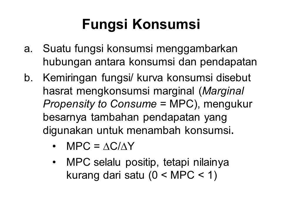Fungsi Konsumsi Suatu fungsi konsumsi menggambarkan hubungan antara konsumsi dan pendapatan.