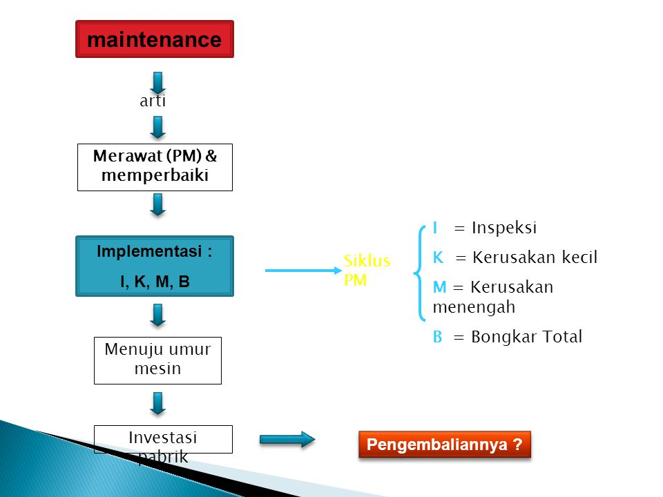 Merawat (PM) & memperbaiki