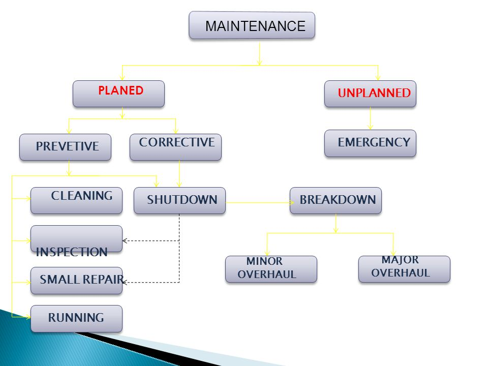 MAINTENANCE PLANED UNPLANNED CORRECTIVE EMERGENCY PREVETIVE CLEANING