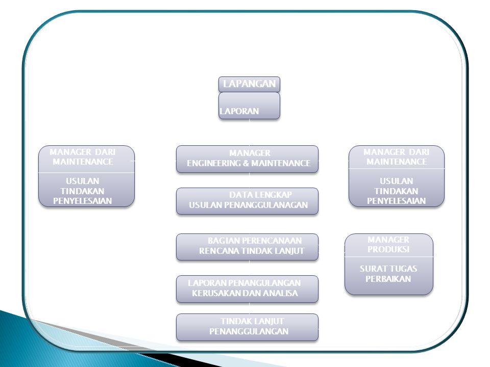 ALIRAN INFORMASI DALAM CORRECTIVE MAINTENANCE MANAGER DARI MAINTENANCE