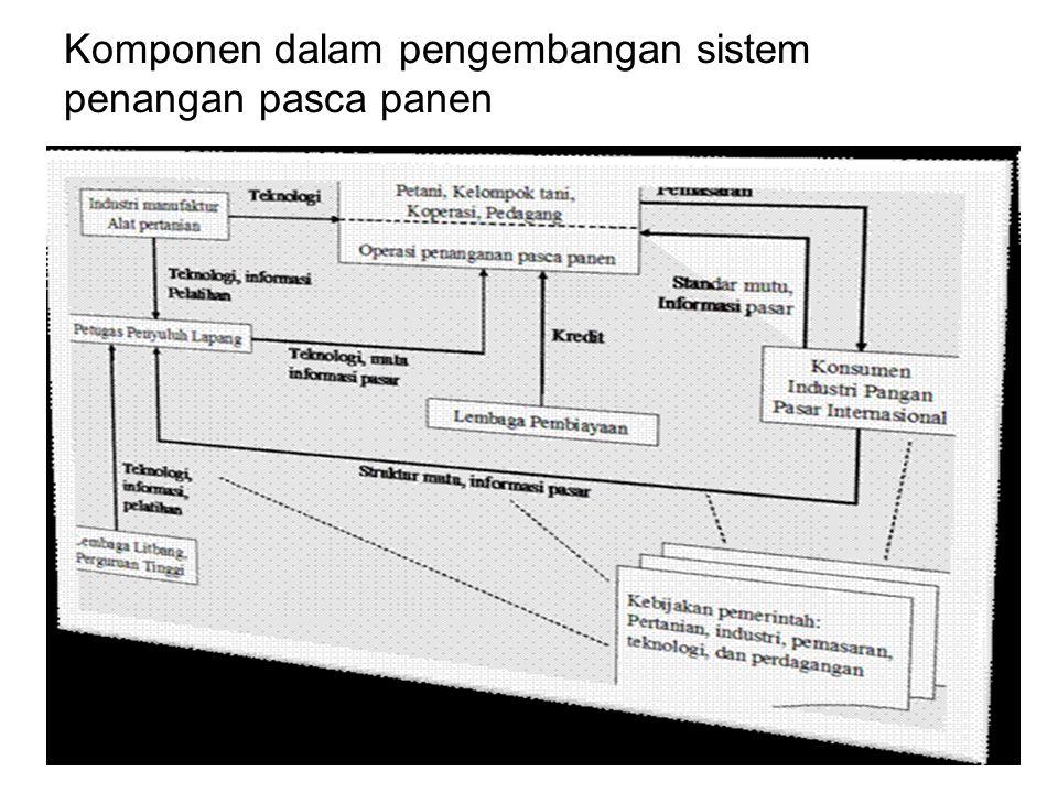 Komponen dalam pengembangan sistem penangan pasca panen