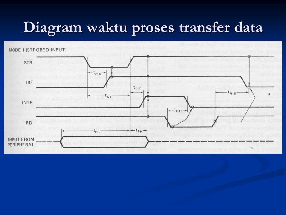 Diagram waktu proses transfer data