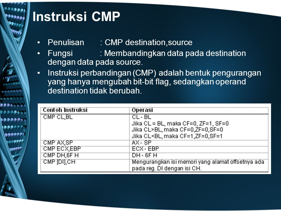 Instruksi CMP Penulisan : CMP destination,source