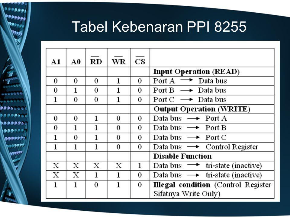Tabel Kebenaran PPI 8255