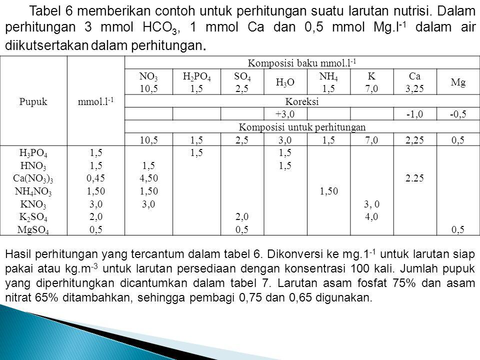 Komposisi untuk perhitungan