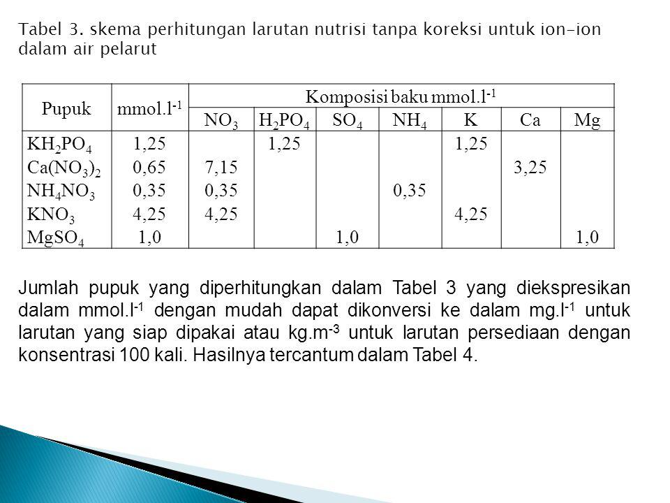 Pupuk mmol.l-1 Komposisi baku mmol.l-1 NO3 H2PO4 SO4 NH4 K Ca Mg