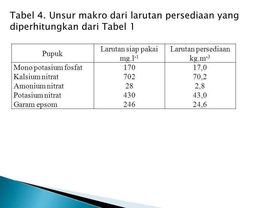 Tabel 4. Unsur makro dari larutan persediaan yang diperhitungkan dari Tabel 1