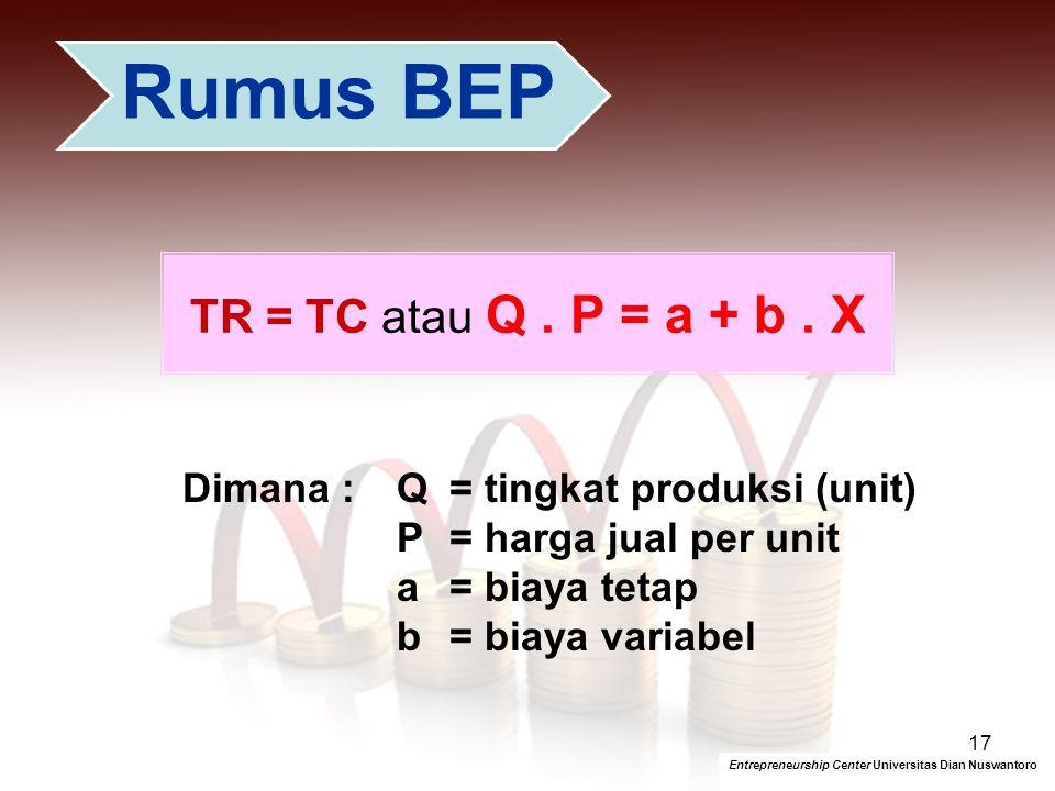 TR = TC atau Q . P = a + b . X Dimana : Q = tingkat produksi (unit)