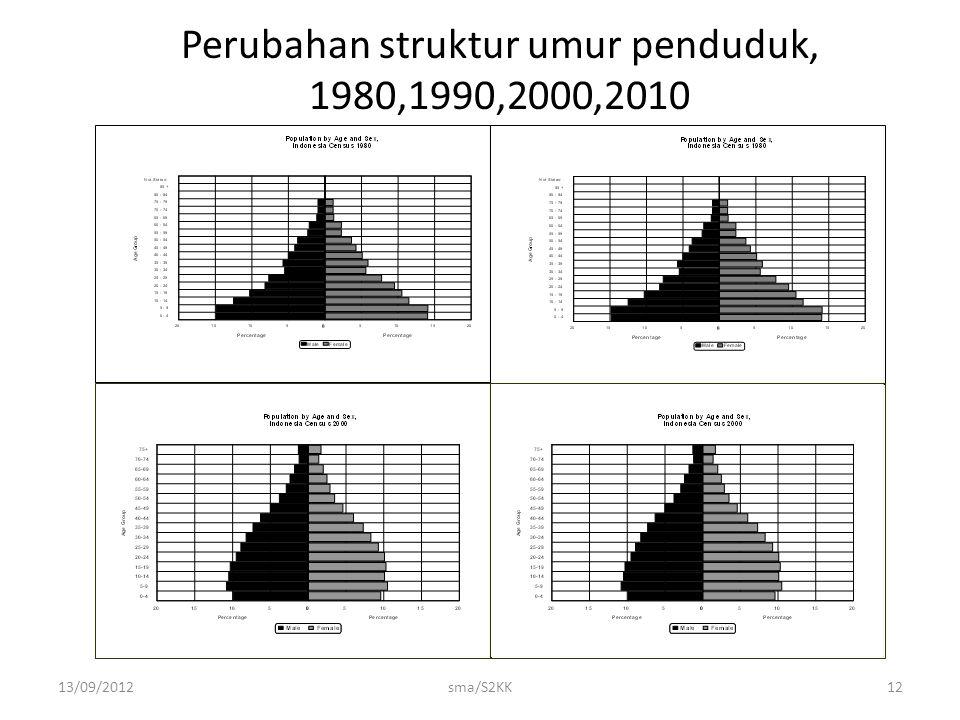 Perubahan struktur umur penduduk, 1980,1990,2000,2010