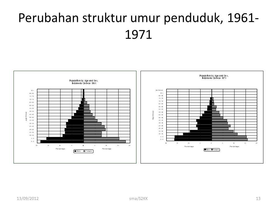 Perubahan struktur umur penduduk, 1961-1971