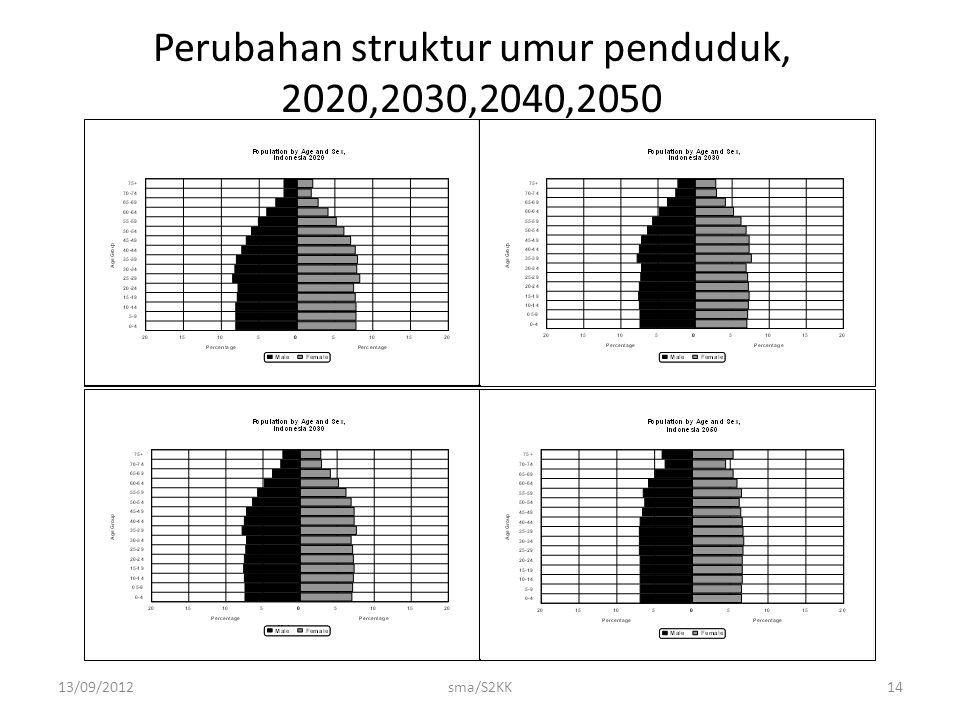 Perubahan struktur umur penduduk, 2020,2030,2040,2050