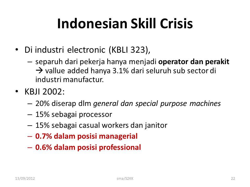 Indonesian Skill Crisis