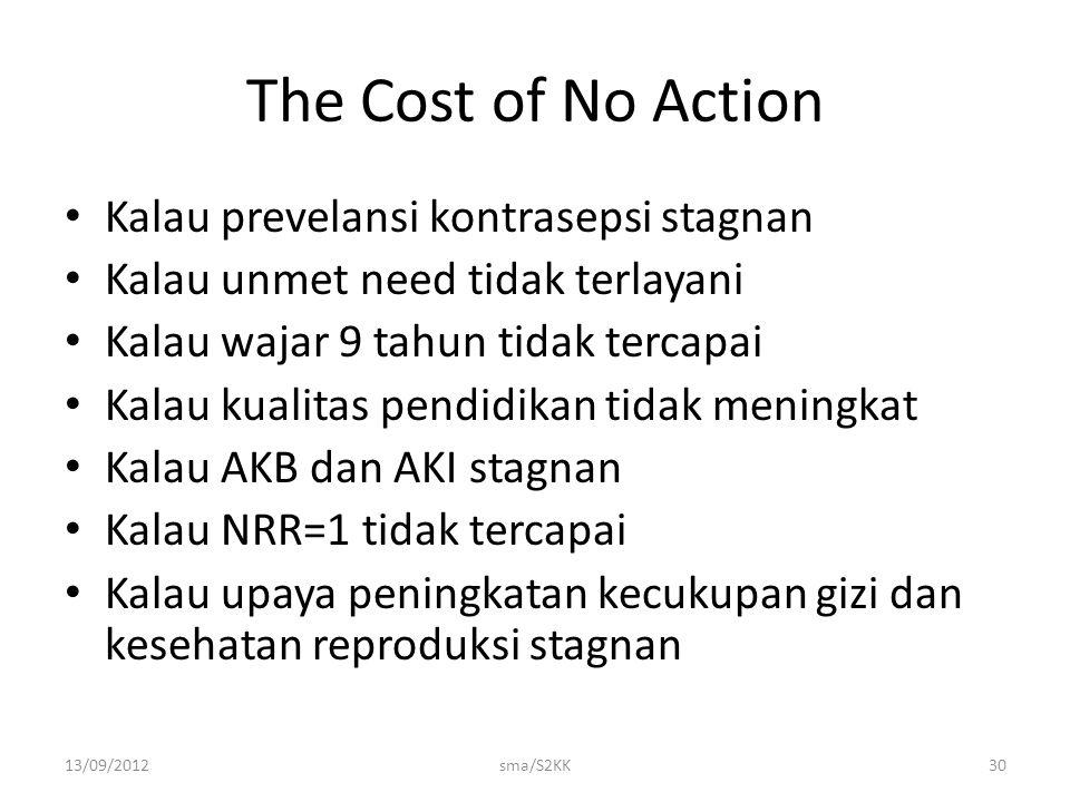 The Cost of No Action Kalau prevelansi kontrasepsi stagnan