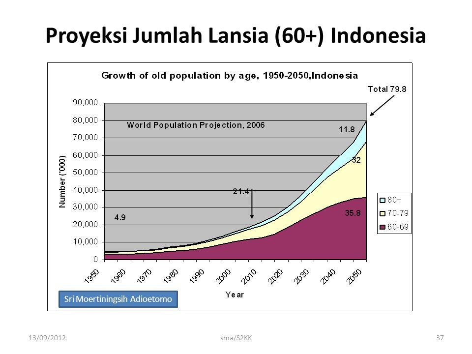 Proyeksi Jumlah Lansia (60+) Indonesia