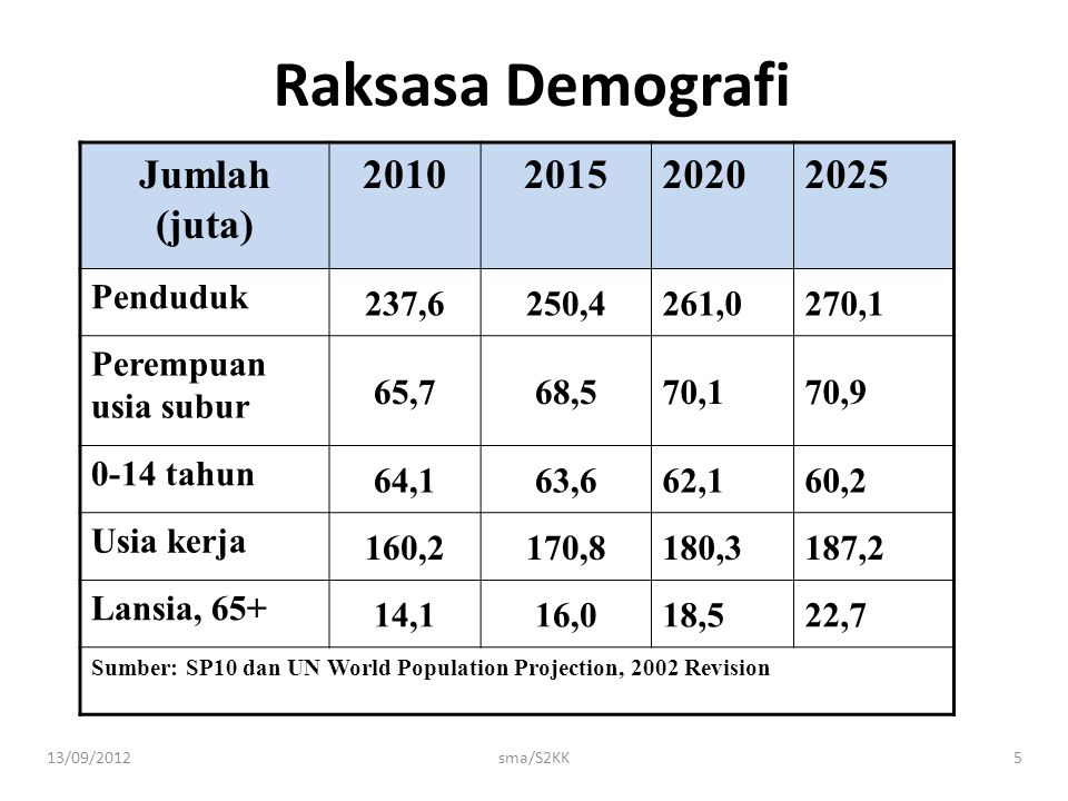 Raksasa Demografi Jumlah (juta) 2010 2015 2020 2025 Penduduk 237,6