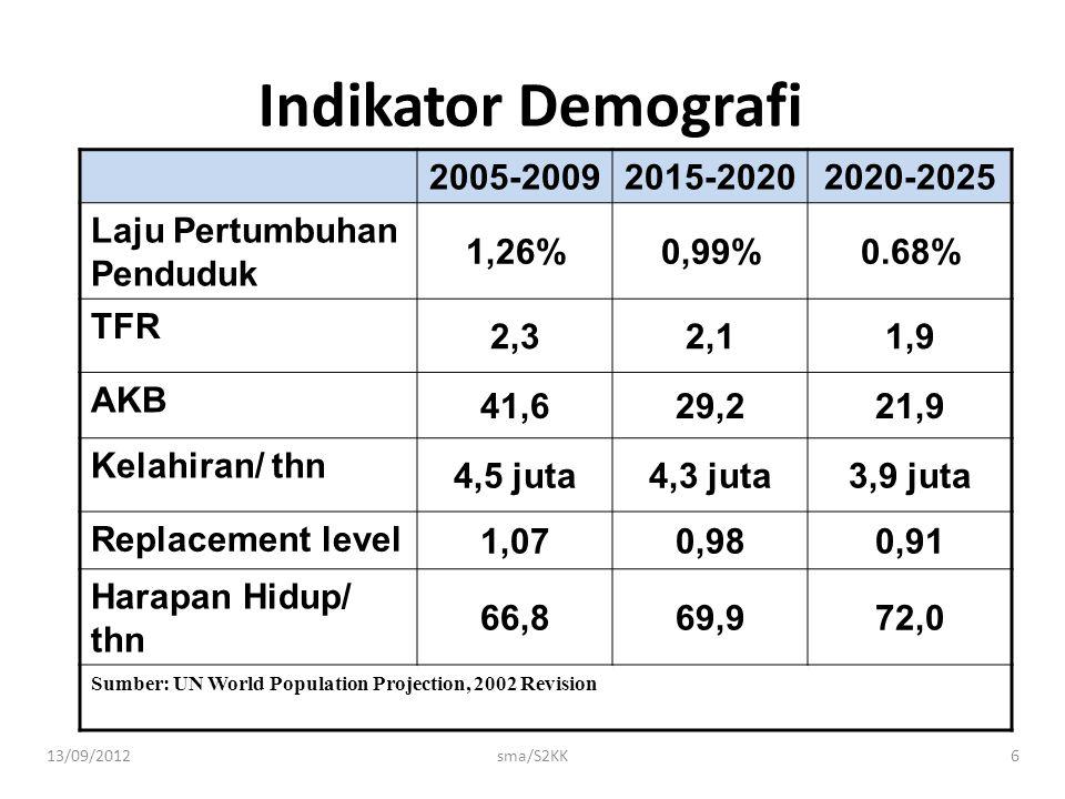 Indikator Demografi 2005-2009 2015-2020 2020-2025