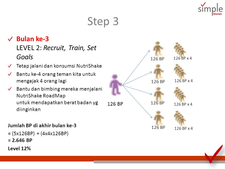 Step 3 Bulan ke-3 LEVEL 2: Recruit, Train, Set Goals