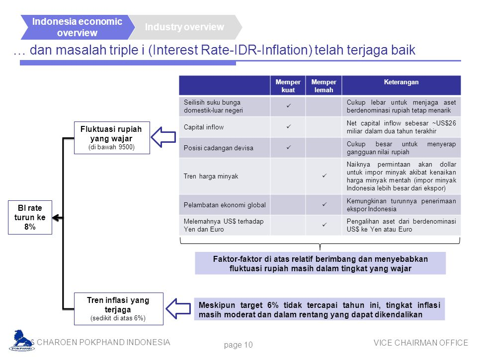 Fluktuasi rupiah yang wajar Tren inflasi yang terjaga