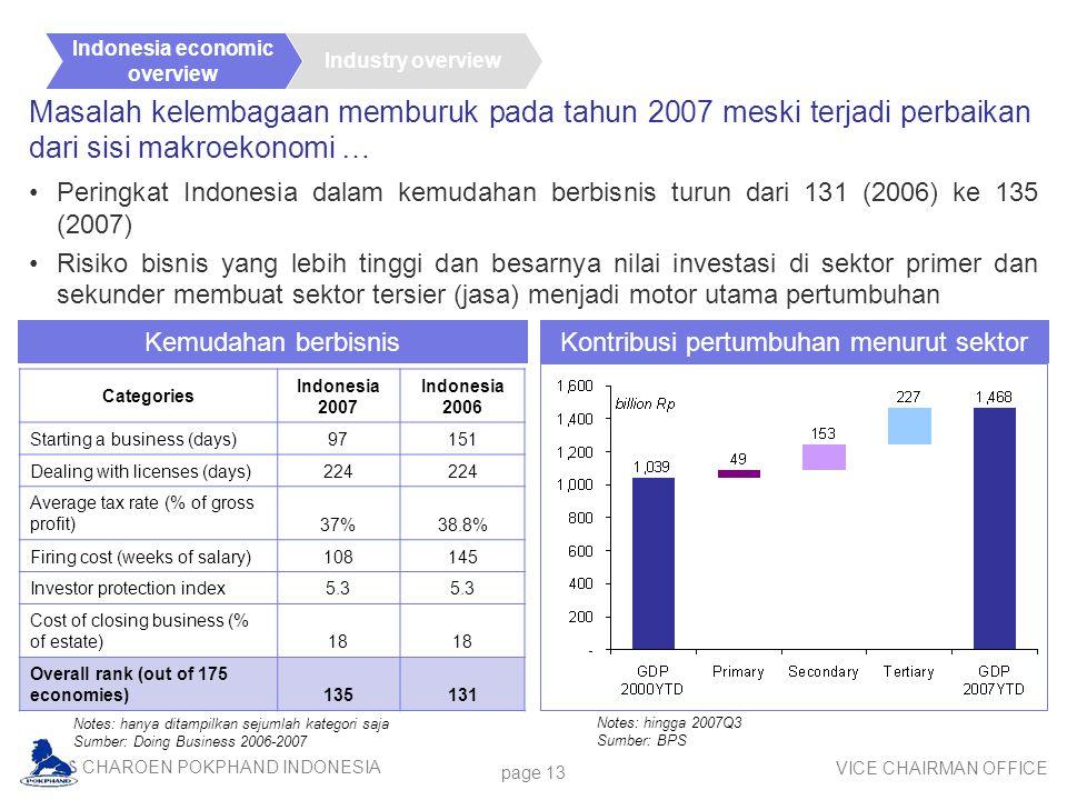 Kontribusi pertumbuhan menurut sektor