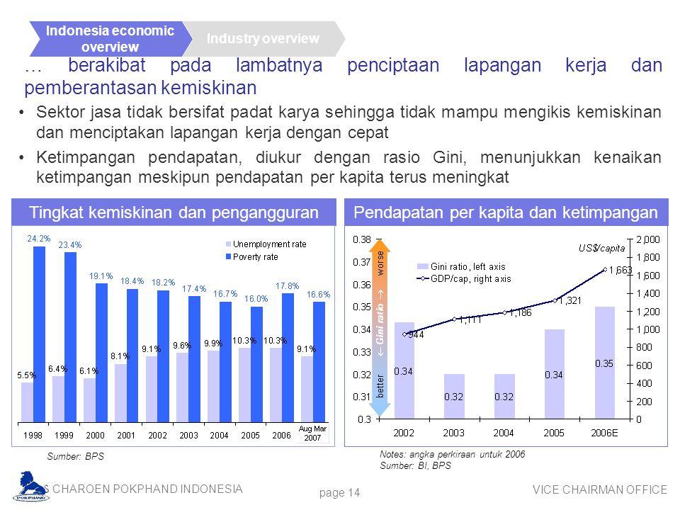 Indonesia economic overview. Industry overview. … berakibat pada lambatnya penciptaan lapangan kerja dan pemberantasan kemiskinan.
