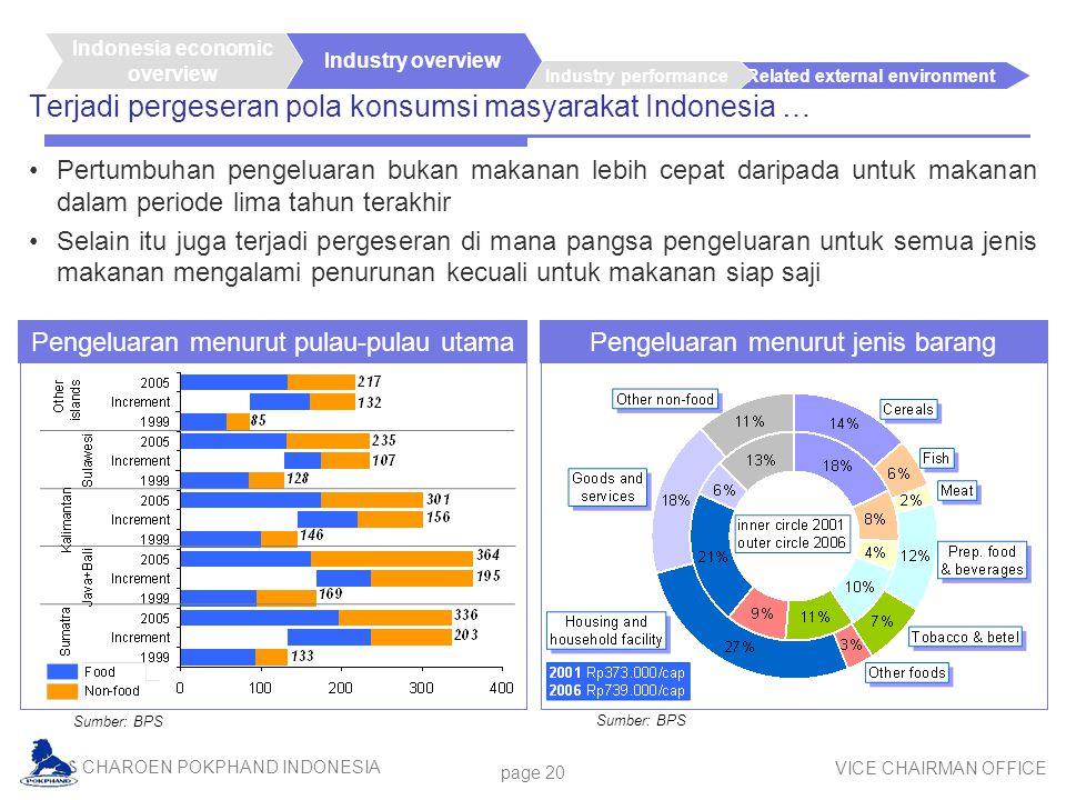 Terjadi pergeseran pola konsumsi masyarakat Indonesia …