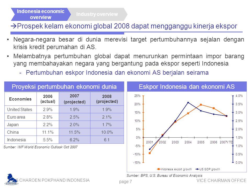 Prospek kelam ekonomi global 2008 dapat mengganggu kinerja ekspor