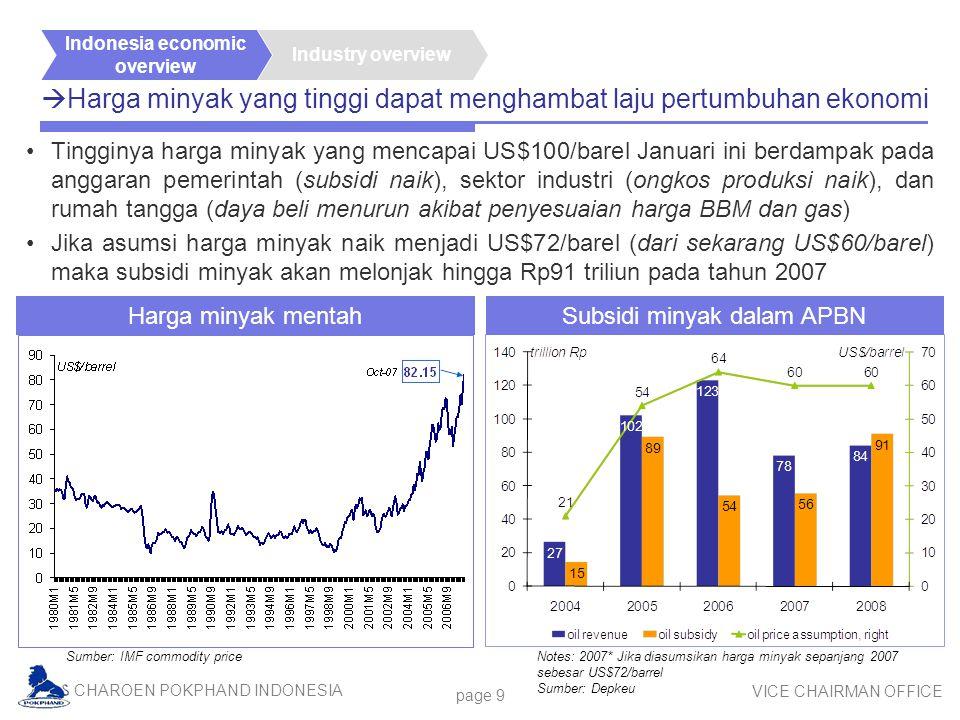 Harga minyak yang tinggi dapat menghambat laju pertumbuhan ekonomi