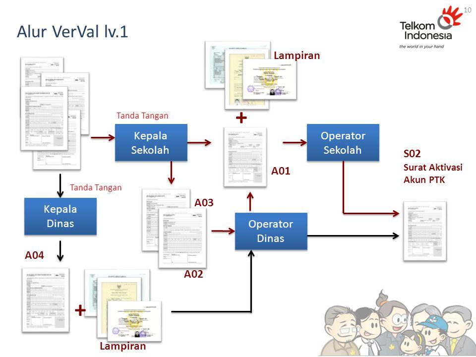 + + Alur VerVal lv.1 Lampiran Kepala Sekolah Operator Sekolah S02 A01