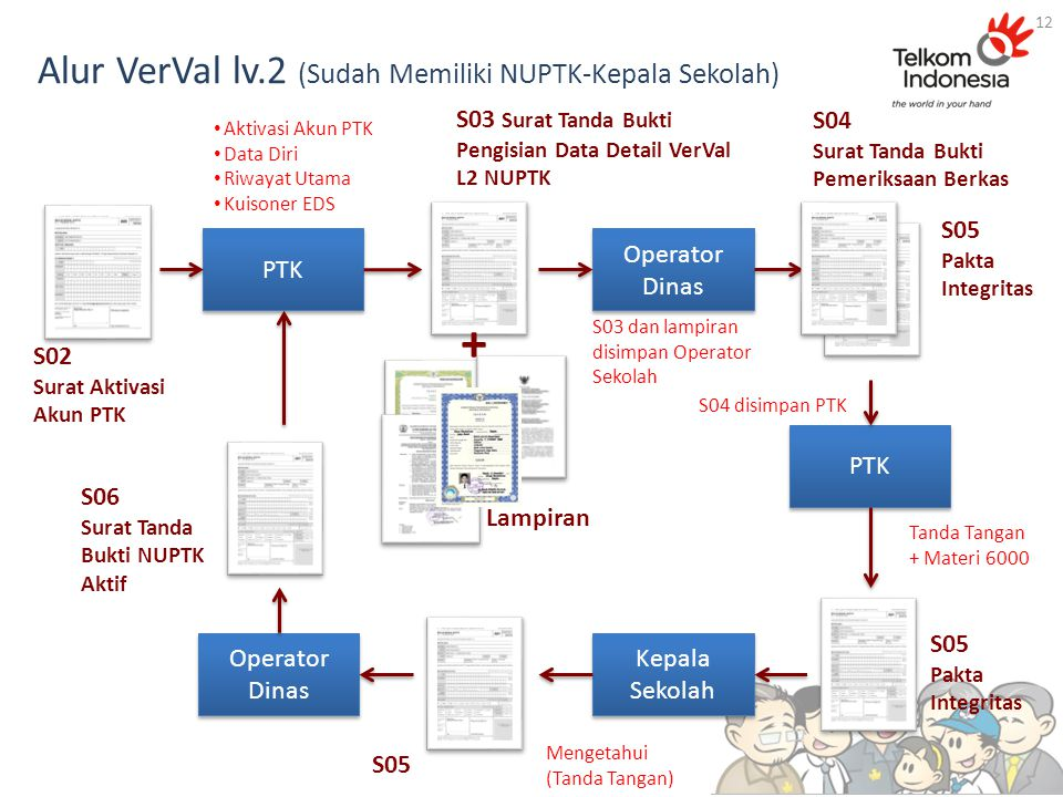 Alur VerVal lv.2 (Sudah Memiliki NUPTK-Kepala Sekolah)