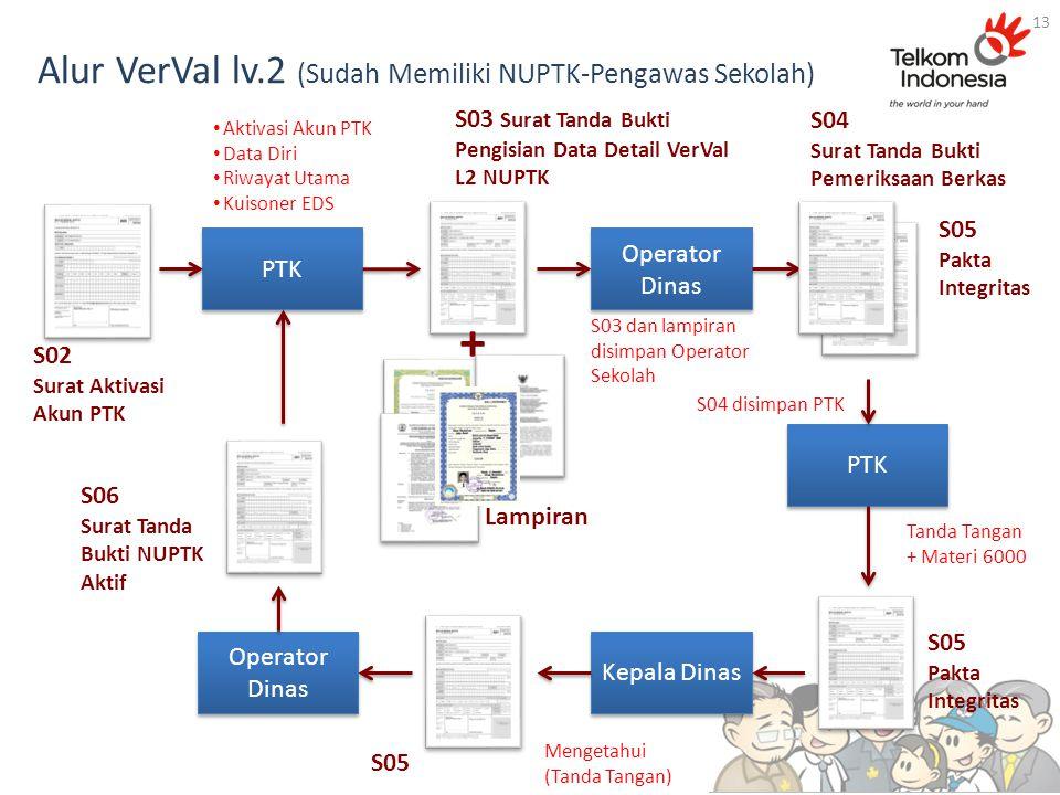Alur VerVal lv.2 (Sudah Memiliki NUPTK-Pengawas Sekolah)