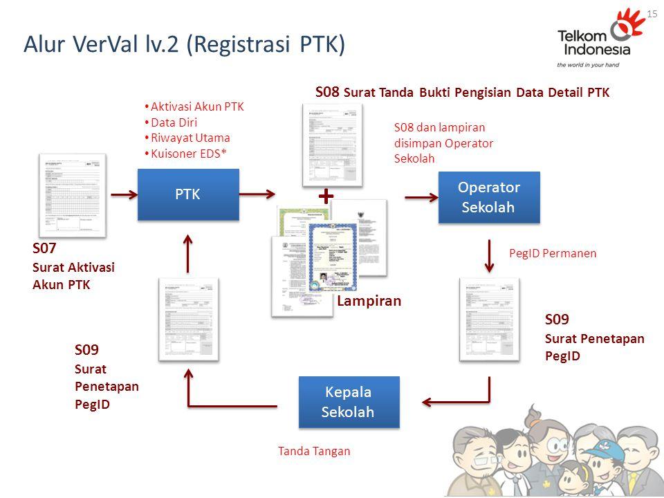 Alur VerVal lv.2 (Registrasi PTK)