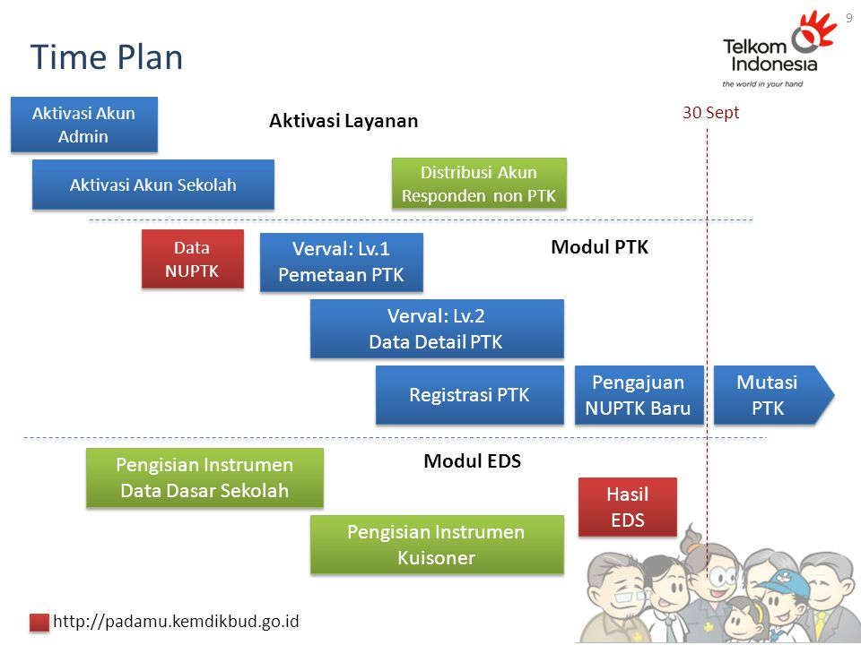Time Plan Aktivasi Layanan Verval: Lv.1 Pemetaan PTK Modul PTK