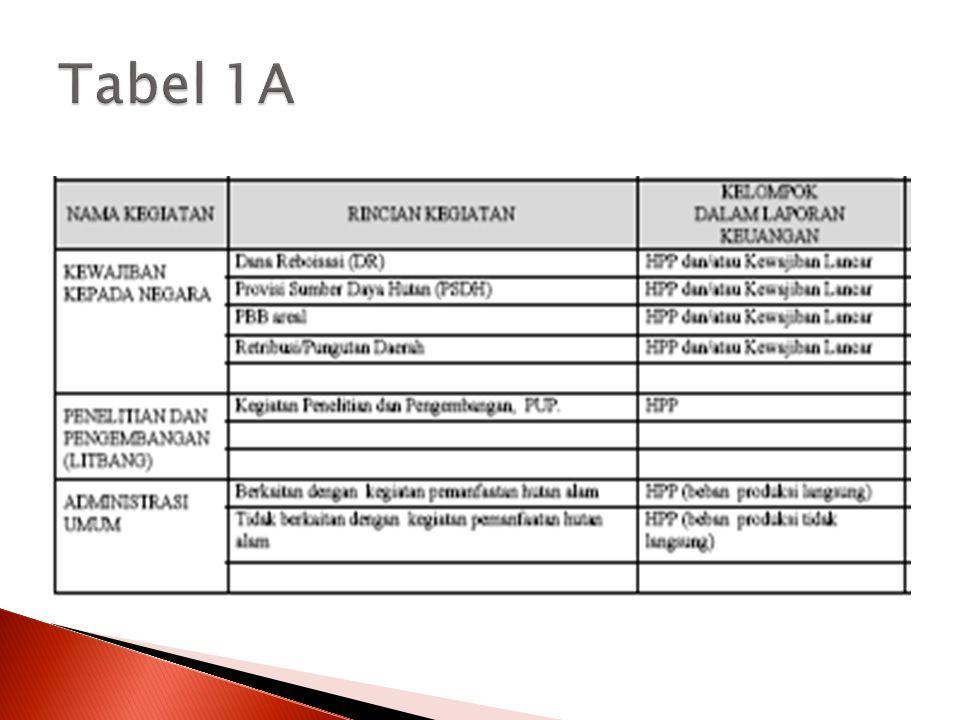 Tabel 1A