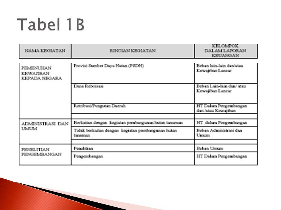 Tabel 1B