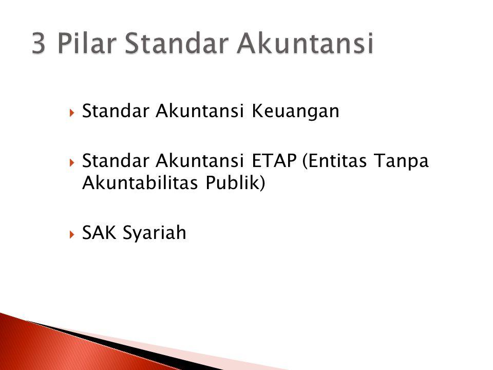 3 Pilar Standar Akuntansi