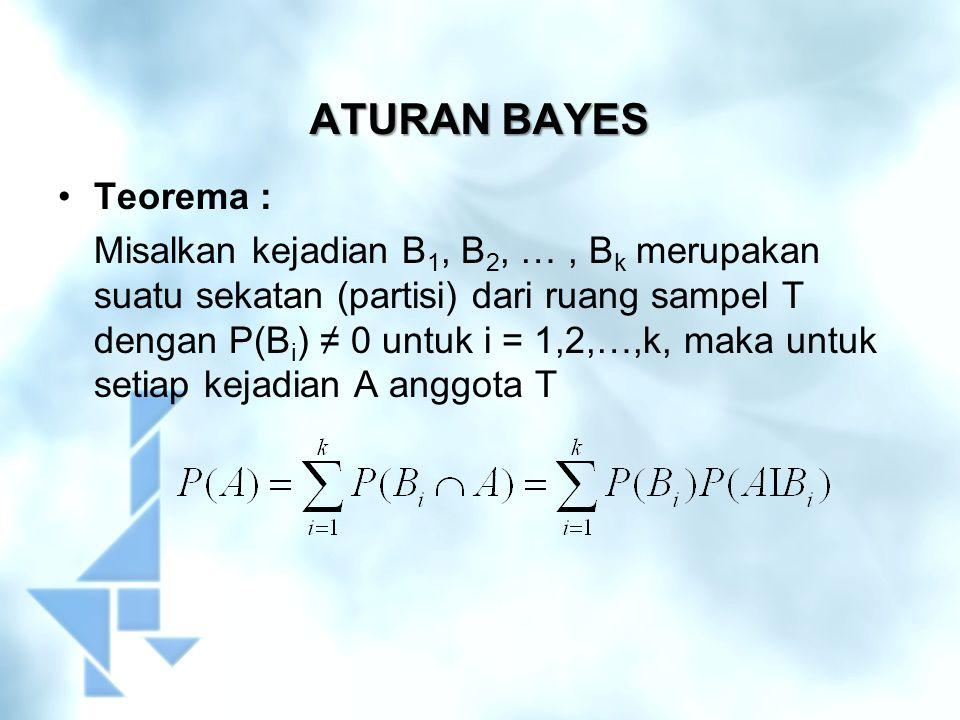 ATURAN BAYES Teorema :