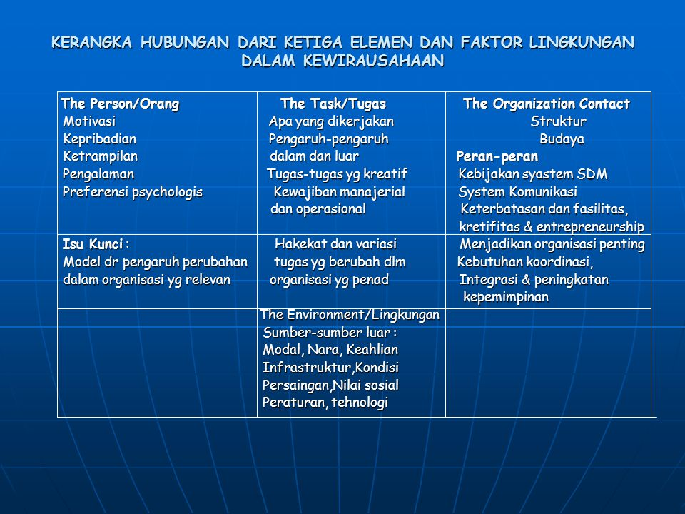 The Person/Orang The Task/Tugas The Organization Contact