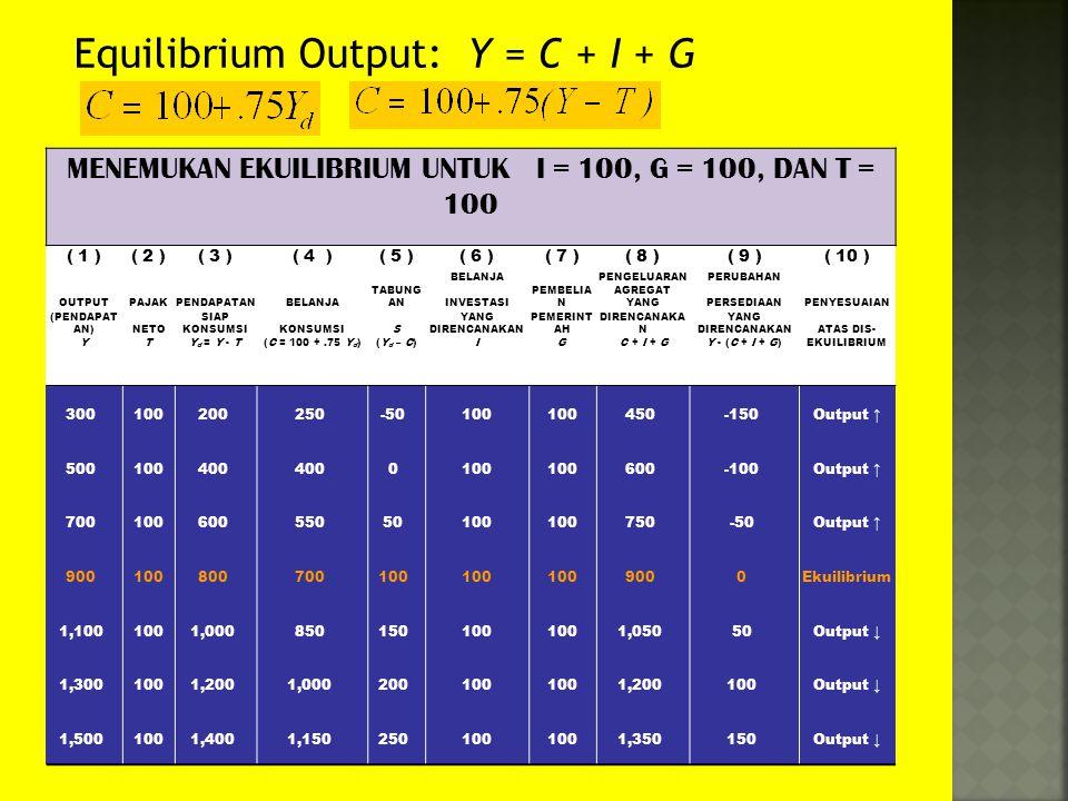 MENEMUKAN EKUILIBRIUM UNTUK I = 100, G = 100, DAN T = 100