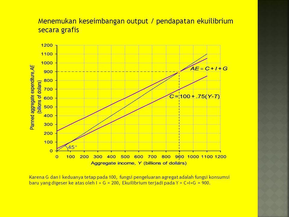 Menemukan keseimbangan output / pendapatan ekuilibrium secara grafis