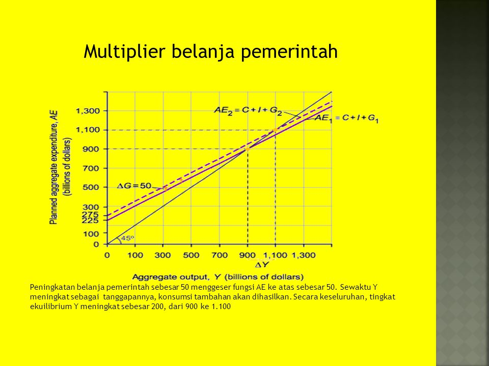 Multiplier belanja pemerintah