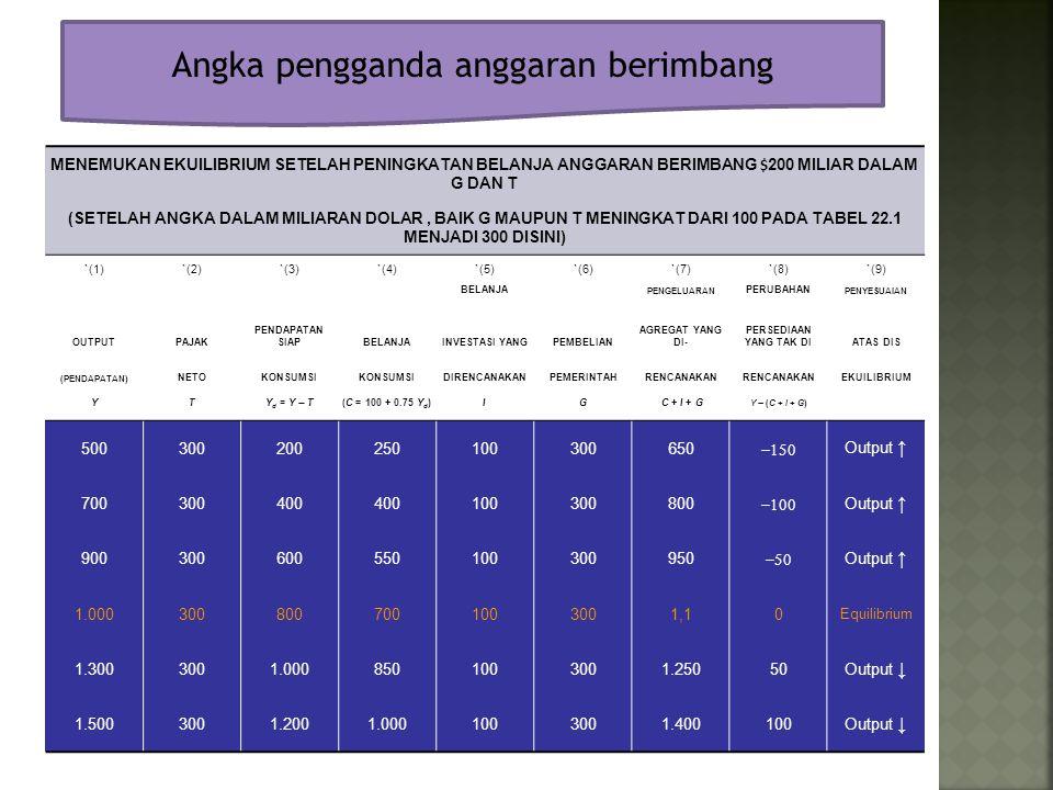 Angka pengganda anggaran berimbang