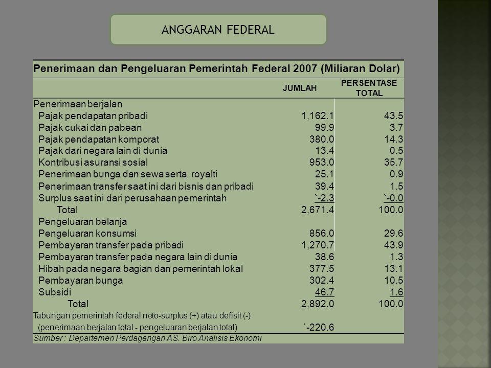 ANGGARAN FEDERAL Penerimaan dan Pengeluaran Pemerintah Federal 2007 (Miliaran Dolar) JUMLAH. PERSENTASE.