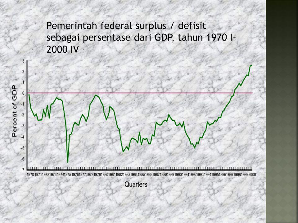 Pemerintah federal surplus / defisit sebagai persentase dari GDP, tahun 1970 I-2000 IV