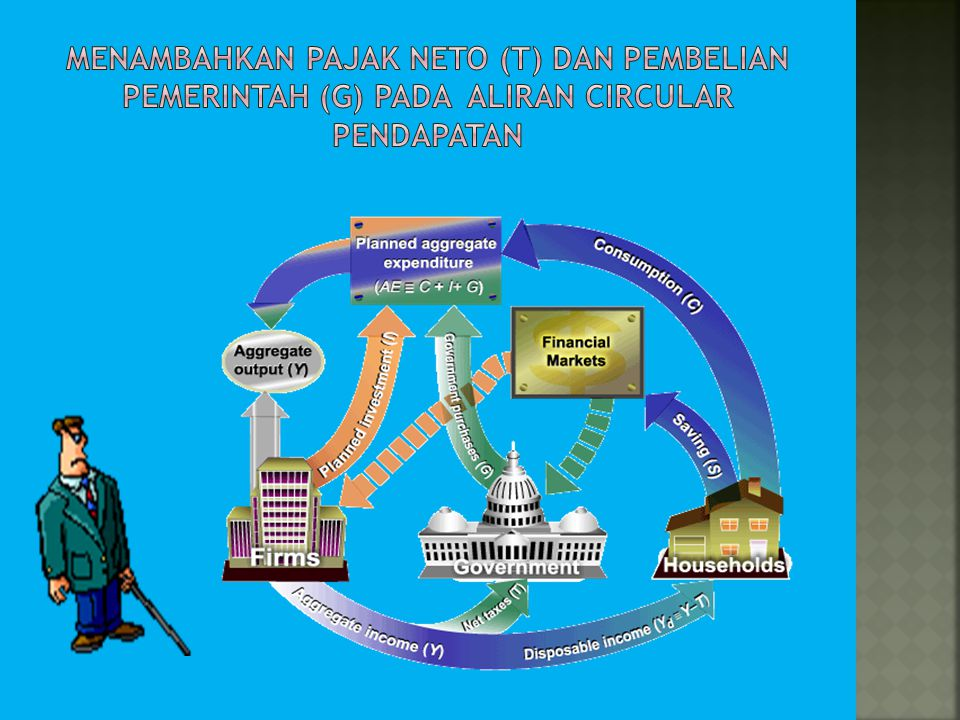 MENAMBAHKAN PAJAK NETO (T) dan PEMBELIAN PEMERINTAH (G) pada aliran circular pendapatan