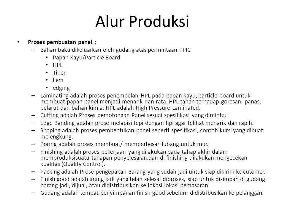 Alur Produksi Proses pembuatan panel :