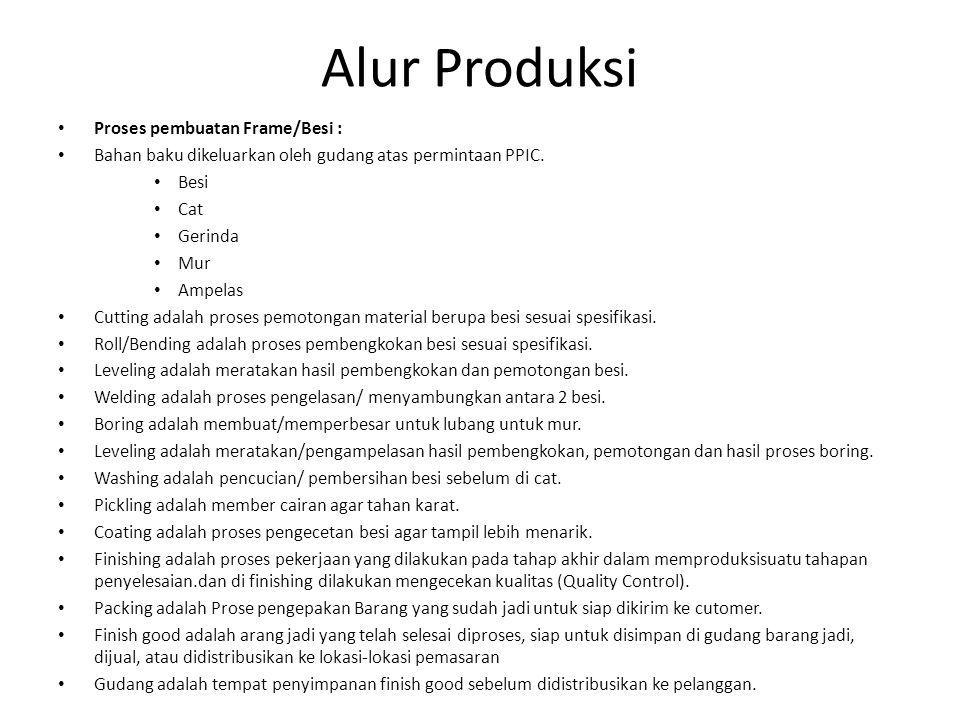 Alur Produksi Proses pembuatan Frame/Besi :